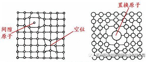 置换原子、间隙原子及缺陷对晶格的影响