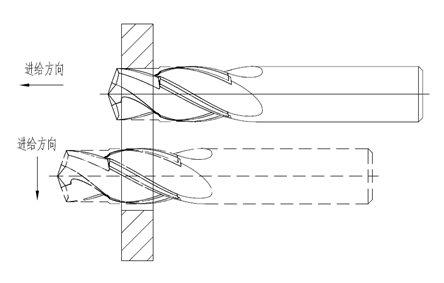 图2 加工示意图